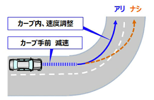 スピードマネージメント機能付きレーダークルーズコントロール&LTA